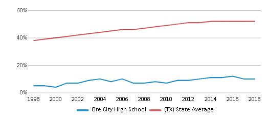 This chart display the percentage of Hispanic students in Ore City High School and the percentage of Hispanic public school students in Texas by year, with the latest 2017-18 school year data.