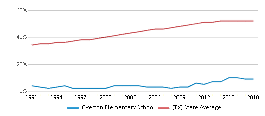This chart display the percentage of Hispanic students in Overton Elementary School and the percentage of Hispanic public school students in Texas by year, with the latest 2017-18 school year data.