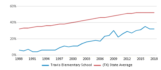 This chart display the percentage of Hispanic students in Travis Elementary School and the percentage of Hispanic public school students in Texas by year, with the latest 2017-18 school year data.