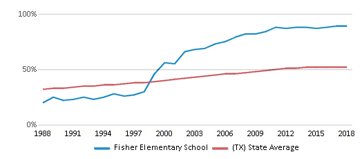 This chart display the percentage of Hispanic students in Fisher Elementary School and the percentage of Hispanic public school students in Texas by year, with the latest 2017-18 school year data.