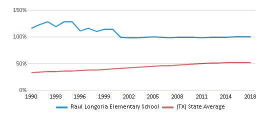 This chart display the percentage of Hispanic students in Raul Longoria Elementary School and the percentage of Hispanic public school students in Texas by year, with the latest 2017-18 school year data.