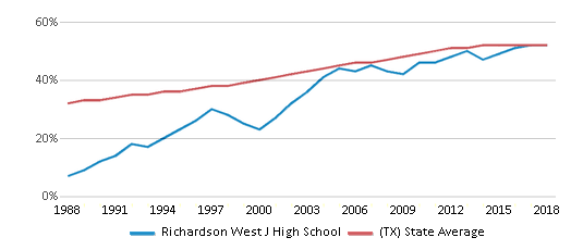 This chart display the percentage of Hispanic students in Richardson West J High School and the percentage of Hispanic public school students in Texas by year, with the latest 2017-18 school year data.