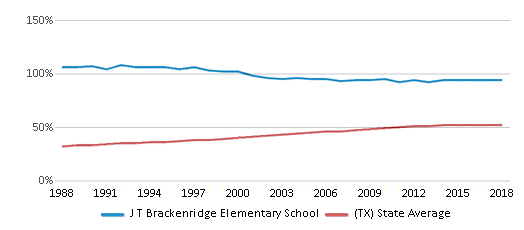 This chart display the percentage of Hispanic students in J T Brackenridge Elementary School and the percentage of Hispanic public school students in Texas by year, with the latest 2017-18 school year data.