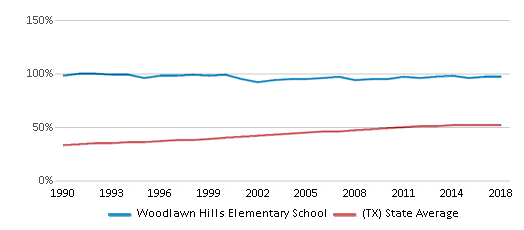 This chart display the percentage of Hispanic students in Woodlawn Hills Elementary School and the percentage of Hispanic public school students in Texas by year, with the latest 2017-18 school year data.