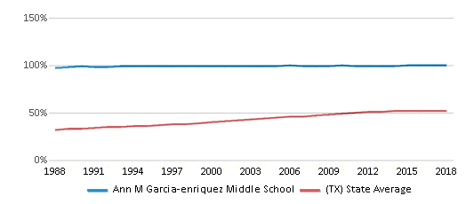 This chart display the percentage of Hispanic students in Ann M Garcia-enriquez Middle School and the percentage of Hispanic public school students in Texas by year, with the latest 2017-18 school year data.