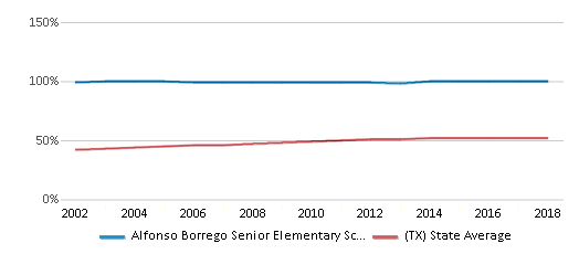 This chart display the percentage of Hispanic students in Alfonso Borrego Senior Elementary School and the percentage of Hispanic public school students in Texas by year, with the latest 2017-18 school year data.