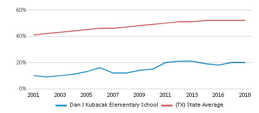 This chart display the percentage of Hispanic students in Dan J Kubacak Elementary School and the percentage of Hispanic public school students in Texas by year, with the latest 2017-18 school year data.