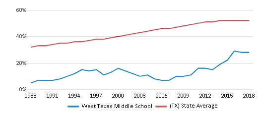 This chart display the percentage of Hispanic students in West Texas Middle School and the percentage of Hispanic public school students in Texas by year, with the latest 2017-18 school year data.
