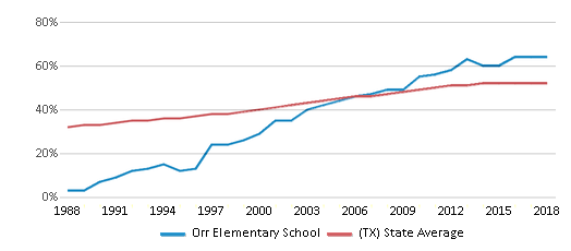 This chart display the percentage of Hispanic students in Orr Elementary School and the percentage of Hispanic public school students in Texas by year, with the latest 2017-18 school year data.