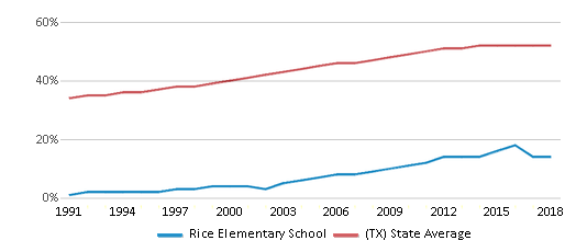 This chart display the percentage of Hispanic students in Rice Elementary School and the percentage of Hispanic public school students in Texas by year, with the latest 2017-18 school year data.