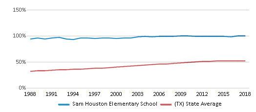 This chart display the percentage of Hispanic students in Sam Houston Elementary School and the percentage of Hispanic public school students in Texas by year, with the latest 2017-18 school year data.