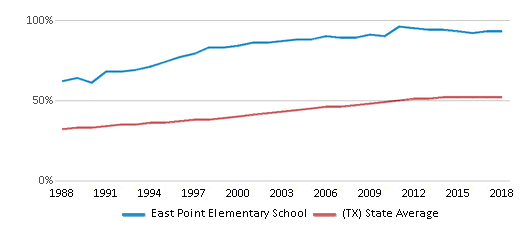 This chart display the percentage of Hispanic students in East Point Elementary School and the percentage of Hispanic public school students in Texas by year, with the latest 2017-18 school year data.