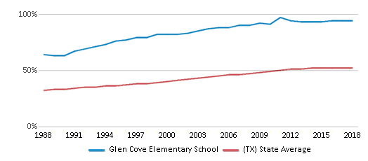 This chart display the percentage of Hispanic students in Glen Cove Elementary School and the percentage of Hispanic public school students in Texas by year, with the latest 2017-18 school year data.