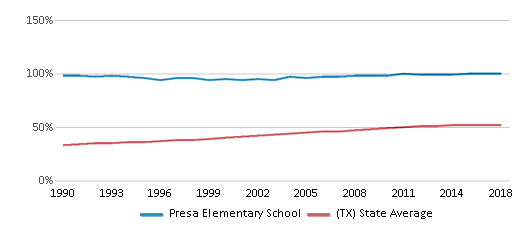 This chart display the percentage of Hispanic students in Presa Elementary School and the percentage of Hispanic public school students in Texas by year, with the latest 2017-18 school year data.