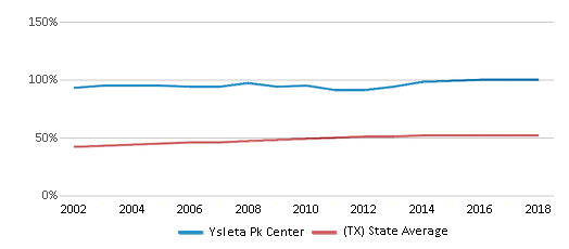 This chart display the percentage of Hispanic students in Ysleta Pk Center and the percentage of Hispanic public school students in Texas by year, with the latest 2017-18 school year data.