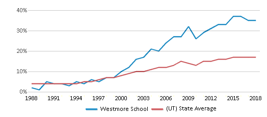 This chart display the percentage of Hispanic students in Westmore School and the percentage of Hispanic public school students in Utah by year, with the latest 2017-18 school year data.