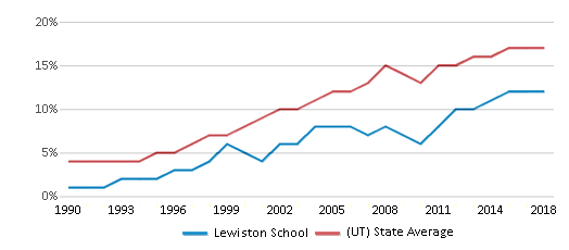 This chart display the percentage of Hispanic students in Lewiston School and the percentage of Hispanic public school students in Utah by year, with the latest 2017-18 school year data.
