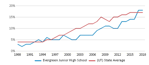 This chart display the percentage of Hispanic students in Evergreen Junior High School and the percentage of Hispanic public school students in Utah by year, with the latest 2017-18 school year data.