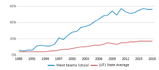 This chart display the percentage of Hispanic students in West Kearns School and the percentage of Hispanic public school students in Utah by year, with the latest 2017-18 school year data.