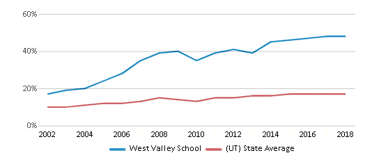 This chart display the percentage of Hispanic students in West Valley School and the percentage of Hispanic public school students in Utah by year, with the latest 2017-18 school year data.