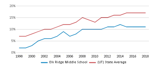 This chart display the percentage of Hispanic students in Elk Ridge Middle School and the percentage of Hispanic public school students in Utah by year, with the latest 2017-18 school year data.