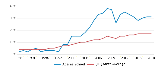 This chart display the percentage of Hispanic students in Adams School and the percentage of Hispanic public school students in Utah by year, with the latest 2017-18 school year data.