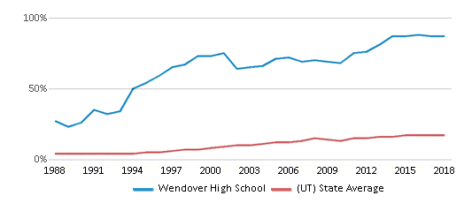 This chart display the percentage of Hispanic students in Wendover High School and the percentage of Hispanic public school students in Utah by year, with the latest 2017-18 school year data.