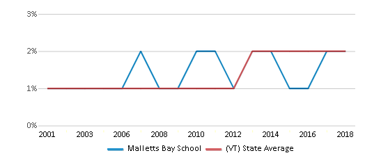 This chart display the percentage of Hispanic students in Malletts Bay School and the percentage of Hispanic public school students in Vermont by year, with the latest 2017-18 school year data.