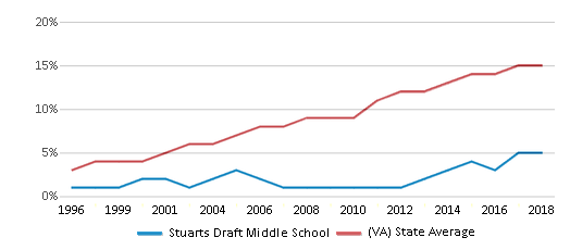 This chart display the percentage of Hispanic students in Stuarts Draft Middle School and the percentage of Hispanic public school students in Virginia by year, with the latest 2017-18 school year data.