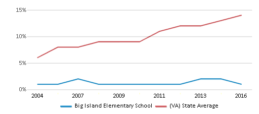 This chart display the percentage of Hispanic students in Big Island Elementary School and the percentage of Hispanic public school students in Virginia by year, with the latest 2015-16 school year data.