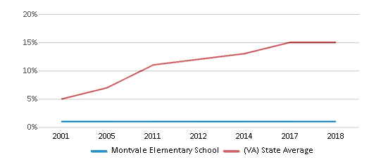 This chart display the percentage of Hispanic students in Montvale Elementary School and the percentage of Hispanic public school students in Virginia by year, with the latest 2017-18 school year data.
