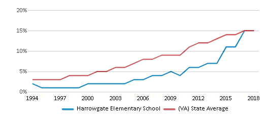 This chart display the percentage of Hispanic students in Harrowgate Elementary School and the percentage of Hispanic public school students in Virginia by year, with the latest 2017-18 school year data.