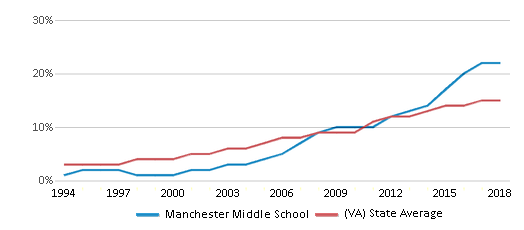 This chart display the percentage of Hispanic students in Manchester Middle School and the percentage of Hispanic public school students in Virginia by year, with the latest 2017-18 school year data.