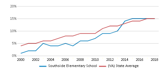 This chart display the percentage of Hispanic students in Southside Elementary School and the percentage of Hispanic public school students in Virginia by year, with the latest 2017-18 school year data.