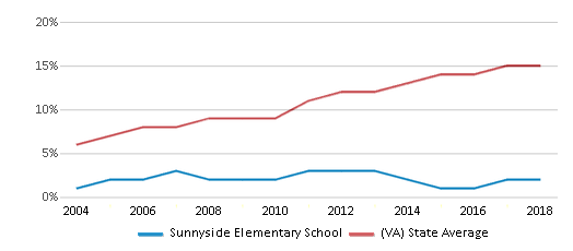 This chart display the percentage of Hispanic students in Sunnyside Elementary School and the percentage of Hispanic public school students in Virginia by year, with the latest 2017-18 school year data.