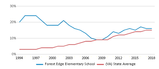This chart display the percentage of Hispanic students in Forest Edge Elementary School and the percentage of Hispanic public school students in Virginia by year, with the latest 2017-18 school year data.