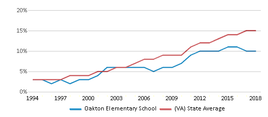 This chart display the percentage of Hispanic students in Oakton Elementary School and the percentage of Hispanic public school students in Virginia by year, with the latest 2017-18 school year data.