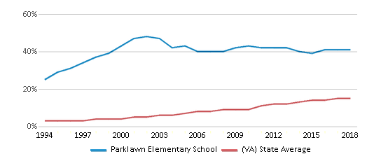 This chart display the percentage of Hispanic students in Parklawn Elementary School and the percentage of Hispanic public school students in Virginia by year, with the latest 2017-18 school year data.
