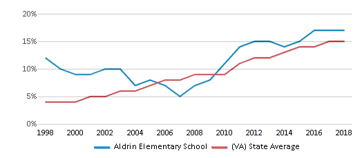 This chart display the percentage of Hispanic students in Aldrin Elementary School and the percentage of Hispanic public school students in Virginia by year, with the latest 2017-18 school year data.