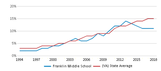 This chart display the percentage of Hispanic students in Franklin Middle School and the percentage of Hispanic public school students in Virginia by year, with the latest 2017-18 school year data.