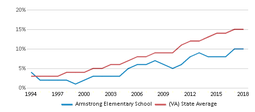 This chart display the percentage of Hispanic students in Armstrong Elementary School and the percentage of Hispanic public school students in Virginia by year, with the latest 2017-18 school year data.