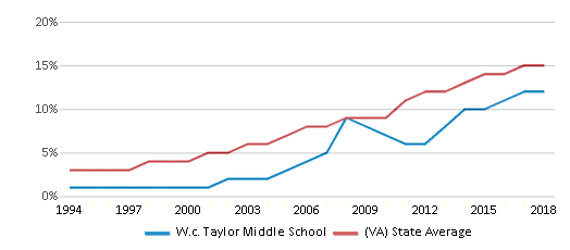 This chart display the percentage of Hispanic students in W.c. Taylor Middle School and the percentage of Hispanic public school students in Virginia by year, with the latest 2017-18 school year data.