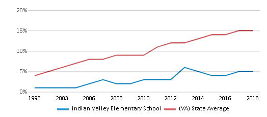 This chart display the percentage of Hispanic students in Indian Valley Elementary School and the percentage of Hispanic public school students in Virginia by year, with the latest 2017-18 school year data.