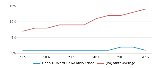 This chart display the percentage of Hispanic students in Henry D. Ward Elementary School and the percentage of Hispanic public school students in Virginia by year, with the latest 2014-15 school year data.