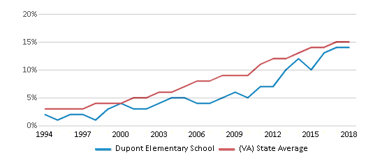 This chart display the percentage of Hispanic students in Dupont Elementary School and the percentage of Hispanic public school students in Virginia by year, with the latest 2017-18 school year data.