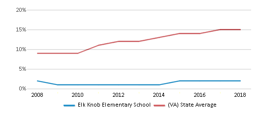 This chart display the percentage of Hispanic students in Elk Knob Elementary School and the percentage of Hispanic public school students in Virginia by year, with the latest 2017-18 school year data.