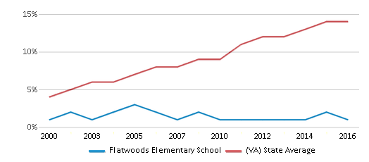This chart display the percentage of Hispanic students in Flatwoods Elementary School and the percentage of Hispanic public school students in Virginia by year, with the latest 2015-16 school year data.