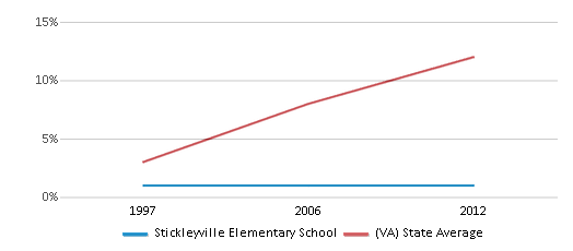 This chart display the percentage of Hispanic students in Stickleyville Elementary School and the percentage of Hispanic public school students in Virginia by year, with the latest 2011-12 school year data.