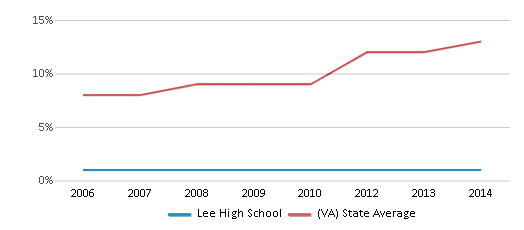 This chart display the percentage of Hispanic students in Lee High School and the percentage of Hispanic public school students in Virginia by year, with the latest 2013-14 school year data.
