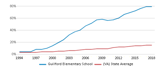 This chart display the percentage of Hispanic students in Guilford Elementary School and the percentage of Hispanic public school students in Virginia by year, with the latest 2017-18 school year data.